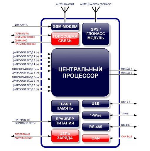 Функциональная схема АвтоГРАФ-