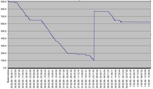 Результатом работы датчиков уровня топлива является график...  Помимо прочего вы можете увидеть на карте места...